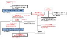 古事記おじさんのブログ-系図