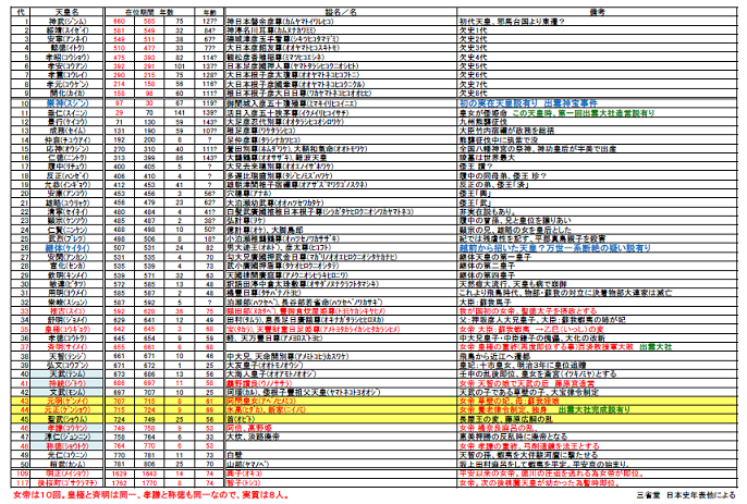 古事記おじさんの日本のはじまり探し - 資料No.3「歴代天皇一覧表」
